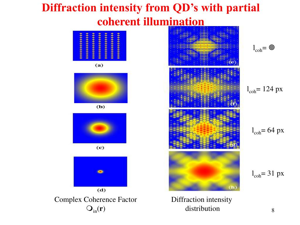 PPT - Imaging of Quantum Array Structures with Coherent and