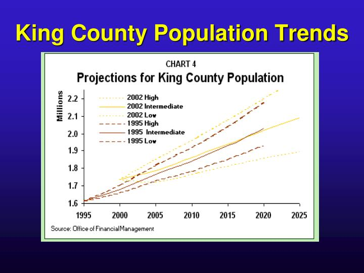 King County Population Trends