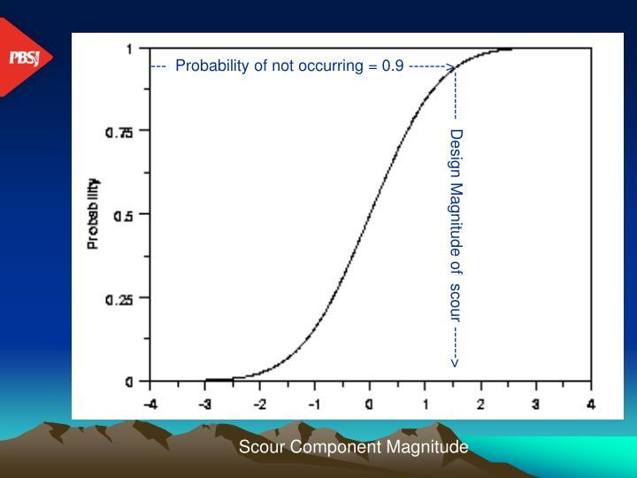 Scour Component Magnitude