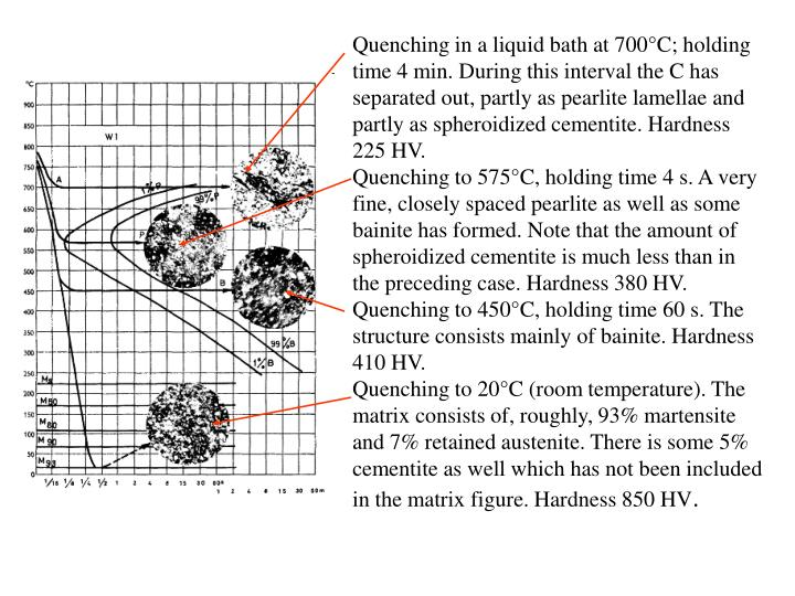 Quenching in a liquid bath at 700°C; holding time 4 min. During this interval the C has separated out, partly as pearlite lamellae and partly as spheroidized cementite. Hardness 225 HV.