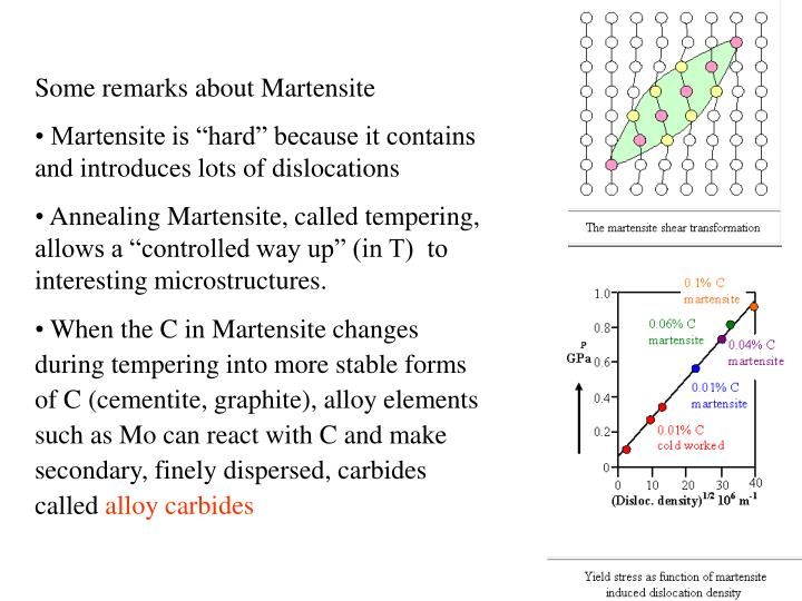 Some remarks about Martensite