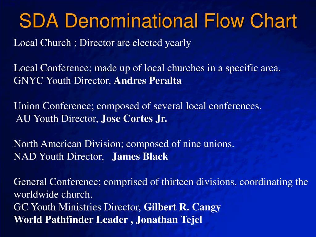 PPT - PBST Club Organization PowerPoint Presentation - ID:4566953