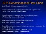 sda denominational flow chart