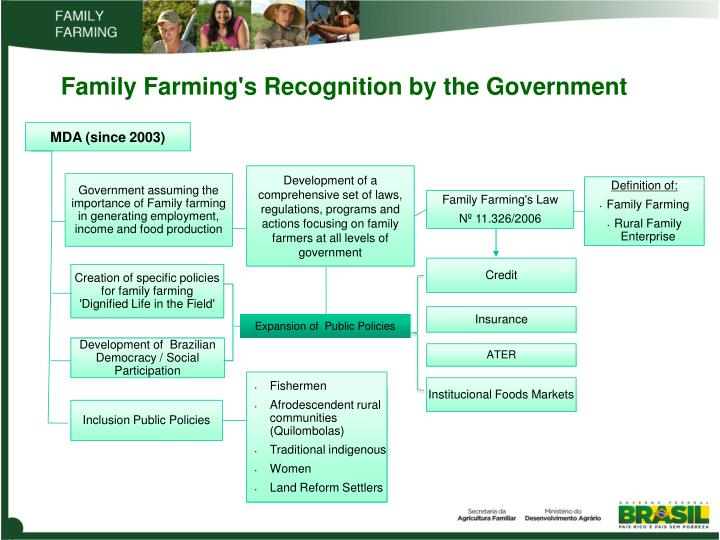 family farms vs the government Government contacts whatcom farm facts whatcom family farmers demonstrating real environmental leadership everyday the future of family farming in whatcom county is far from certain learn what farmers are doing to earn your trust.