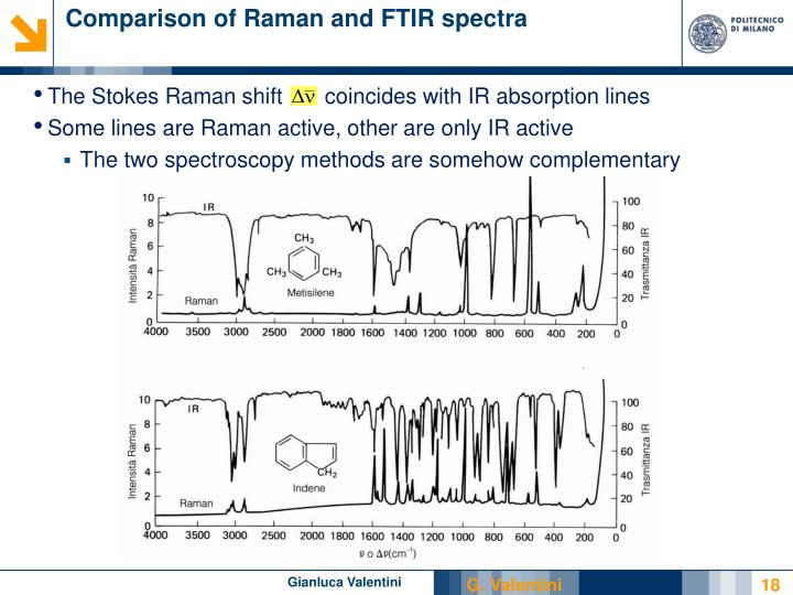 Comparison of Raman and FTIR spectra
