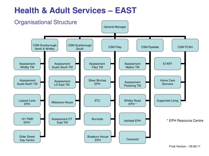 Health & Adult Services – EAST
