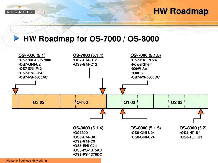 HW Roadmap