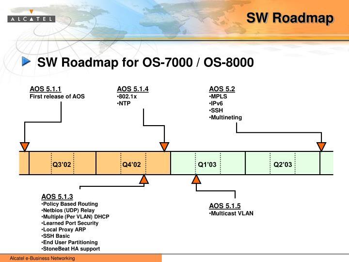 SW Roadmap