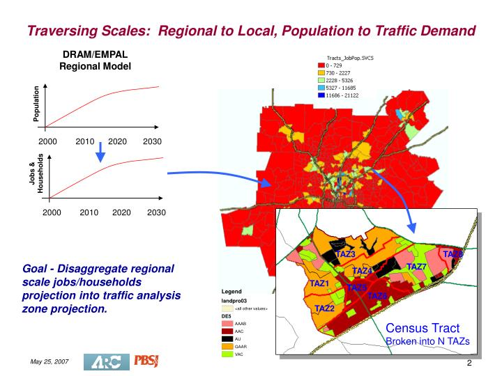 Traversing scales regional to local population to traffic demand