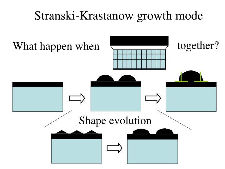 Stranski-Krastanow growth mode