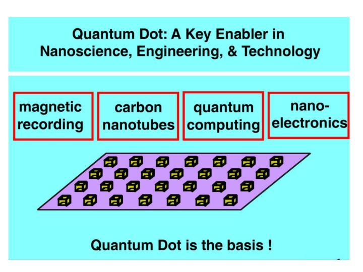 Progress of semiconductor quantum dots chuan pu liu department of materials science and