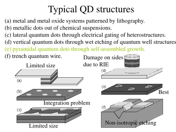 Typical QD structures