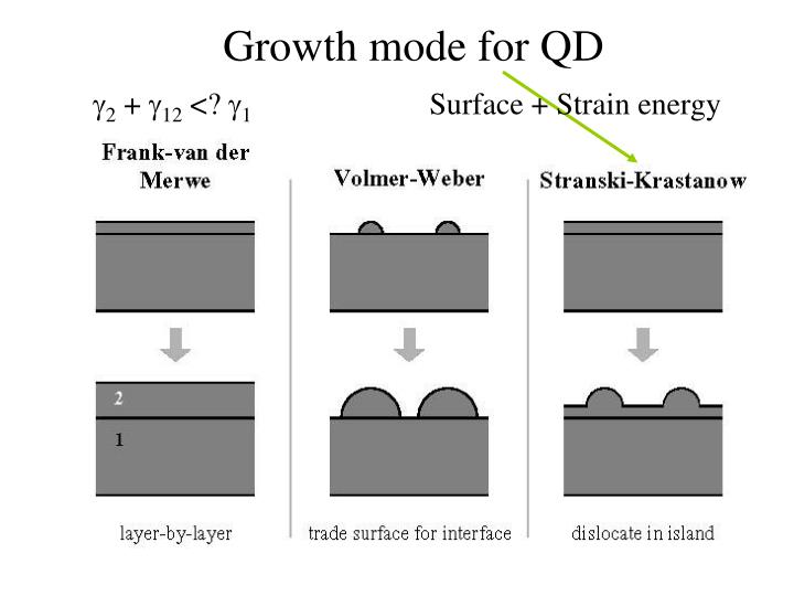 Growth mode for QD