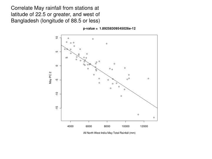 Correlate May rainfall from stations at latitude of 22.5 or greater, and west of Bangladesh (longitude of 88.5 or less)