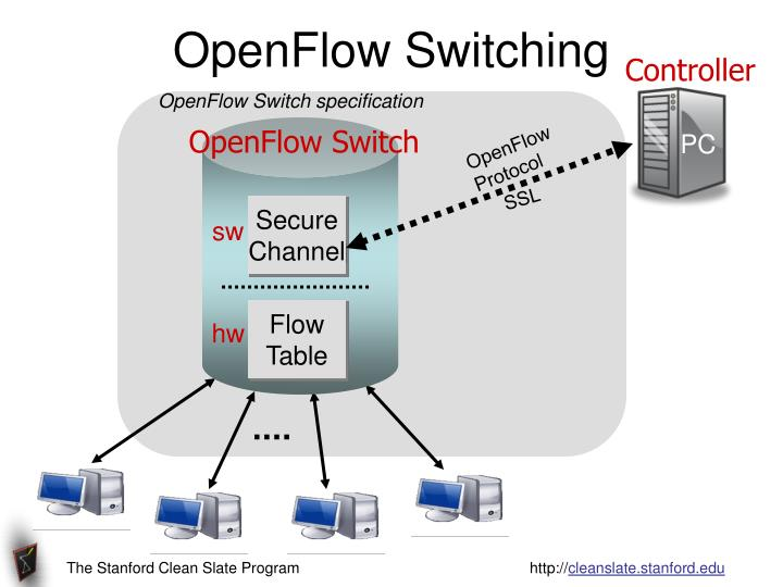 OpenFlow Switching
