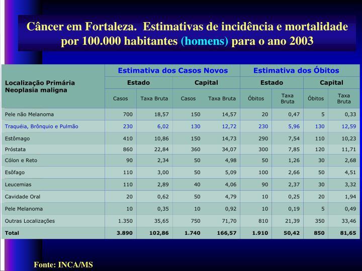 Câncer em Fortaleza.  Estimativas de incidência e mortalidade por 100.000 habitantes