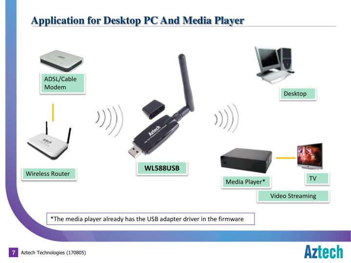 Application for Desktop PC And Media Player