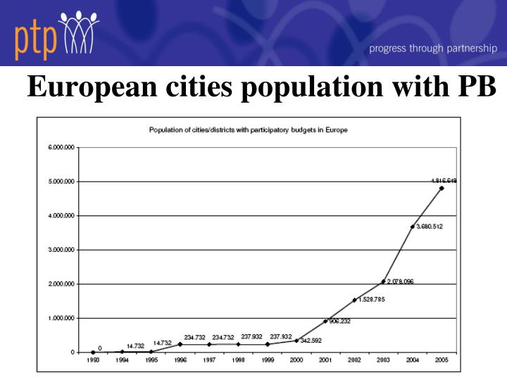 European cities population with PB