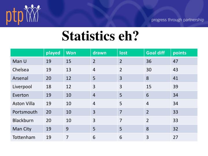 Statistics eh?