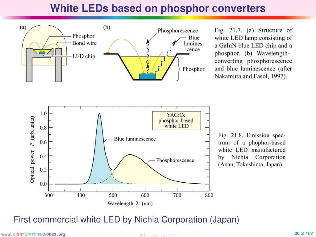 PPT - Light Emitting Diodes and Solid-State Lighting ...