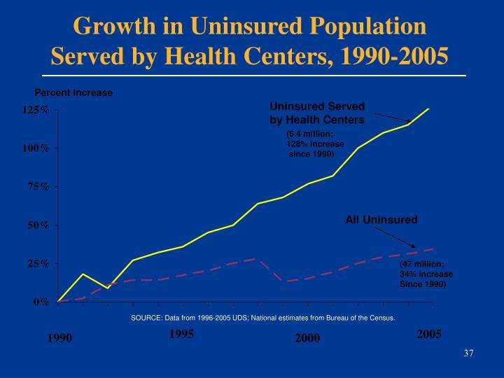 Growth in Uninsured Population