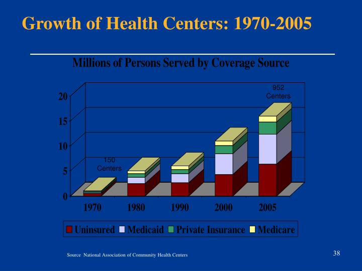 Growth of Health Centers: 1970-2005