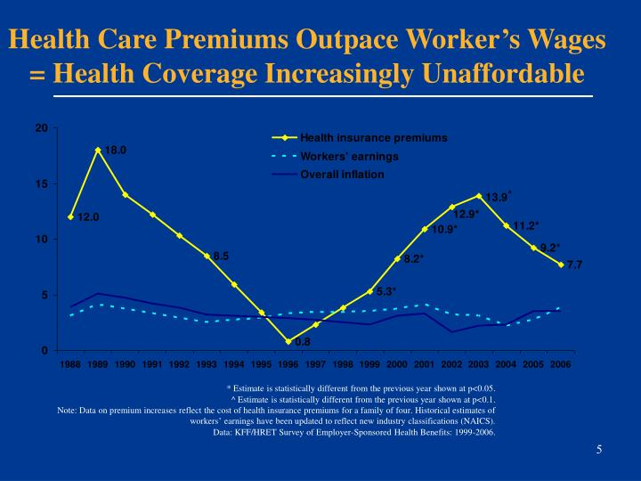 Health Care Premiums Outpace Worker's Wages = Health Coverage Increasingly Unaffordable