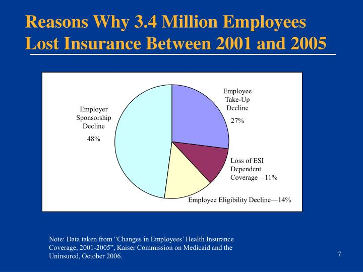 Reasons Why 3.4 Million Employees Lost Insurance Between 2001 and 2005
