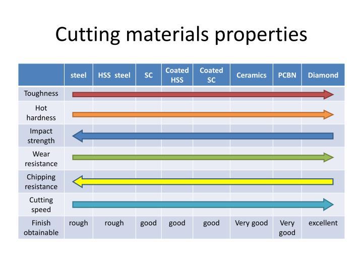 Cutting materials properties