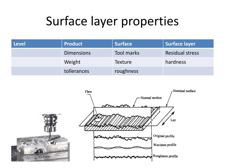 Surface layer properties