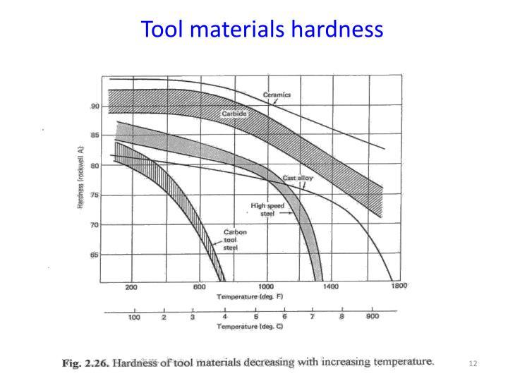 Tool materials hardness