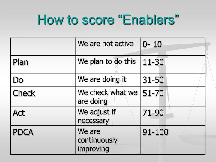 """How to score """"Enablers"""""""