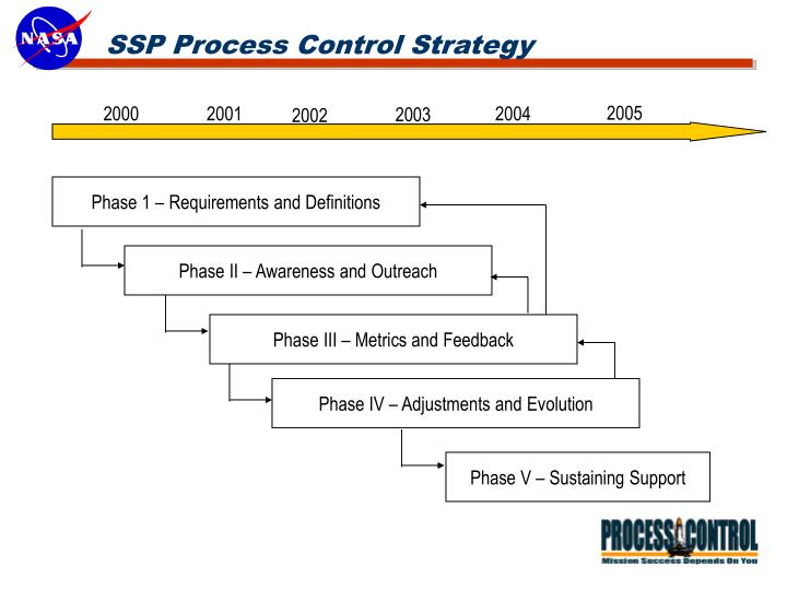 SSP Process Control Strategy