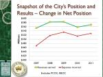 snapshot of the city s position and results change in net position