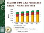 snapshot of the city s position and results net position trend