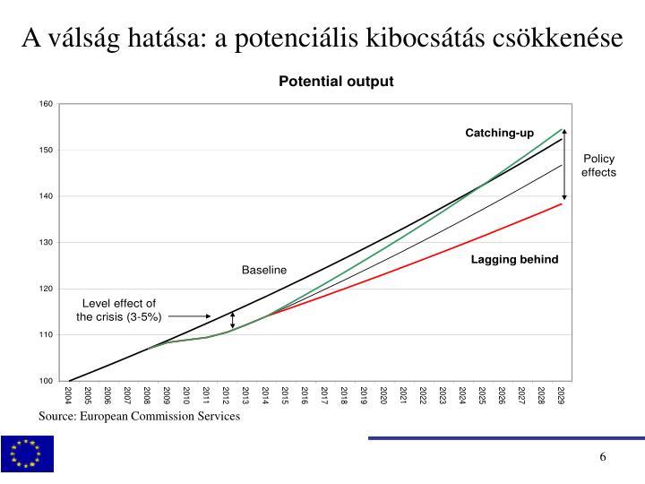 A válság hatása: a potenciális kibocsátás csökkenése