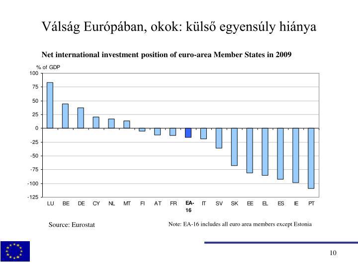 Válság Európában, okok: külső egyensúly hiánya