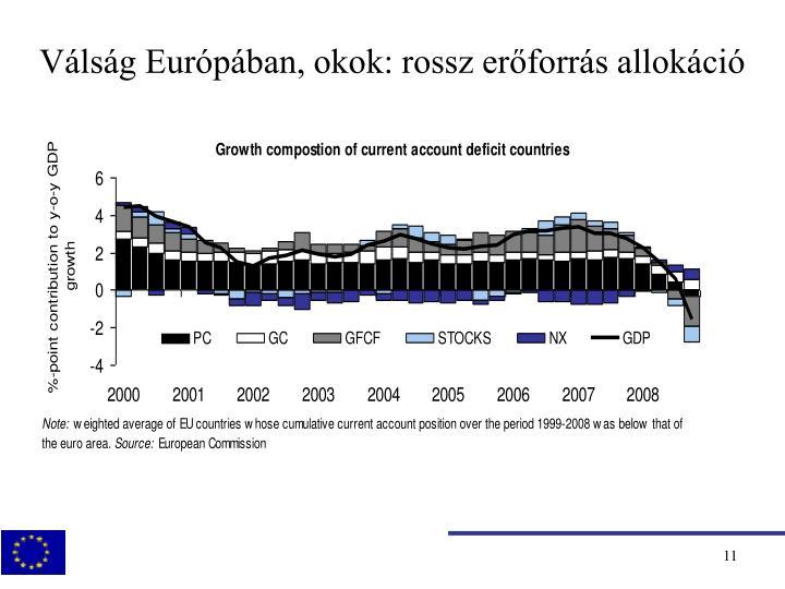 Válság Európában, okok: rossz erőforrás allokáció