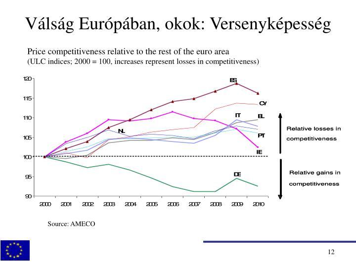 Válság Európában, okok: Versenyképesség