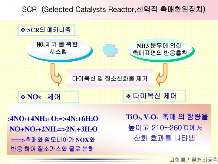SCR  (Selected Catalysts Reactor,