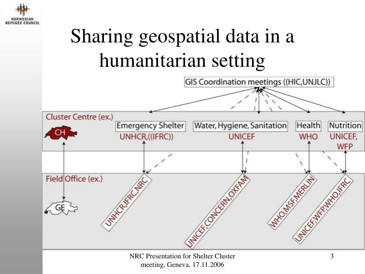Sharing geospatial data in a humanitarian setting