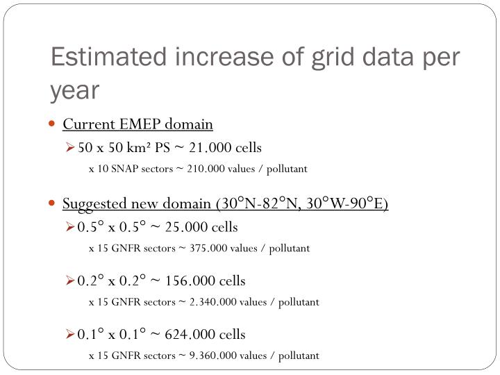 Estimated increase of grid data per year