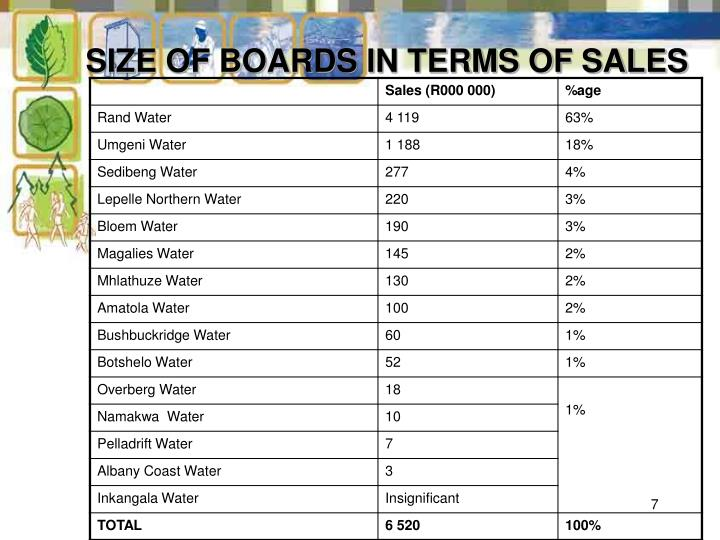 SIZE OF BOARDS IN TERMS OF SALES