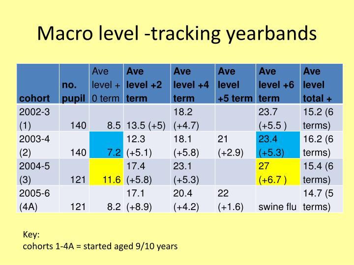 Macro level -tracking yearbands