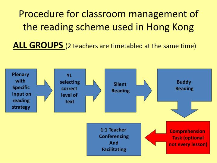 Procedure for classroom management of the reading scheme used in Hong Kong