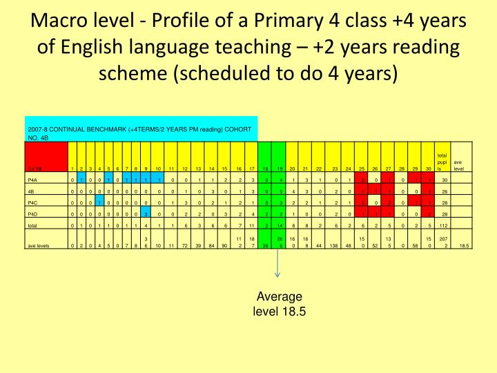 Macro level - Profile of a Primary 4 class +4 years of English language teaching – +2 years reading scheme (scheduled to do 4 years)