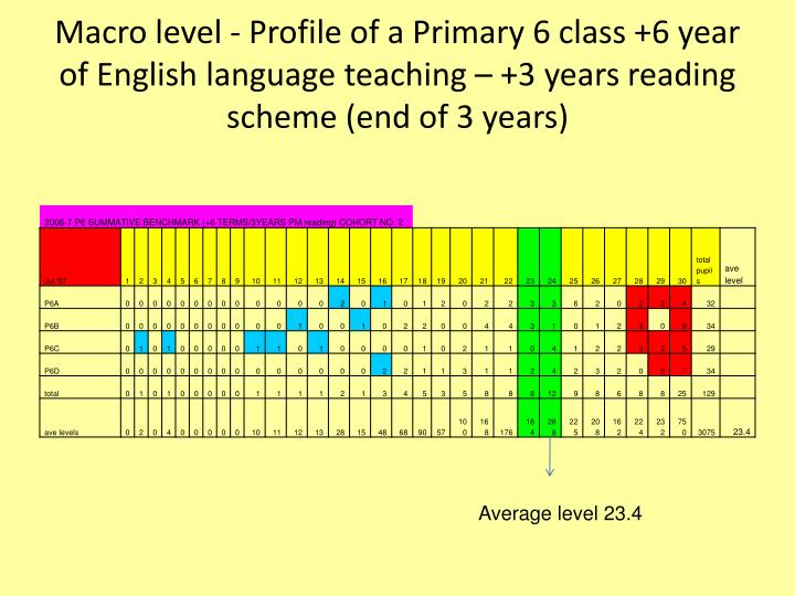 Macro level - Profile of a Primary 6 class +6 year of English language teaching – +3 years reading scheme (end of 3 years)