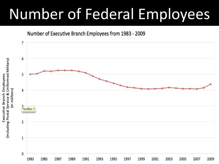Number of Federal Employees