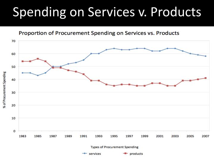 Spending on Services v. Products