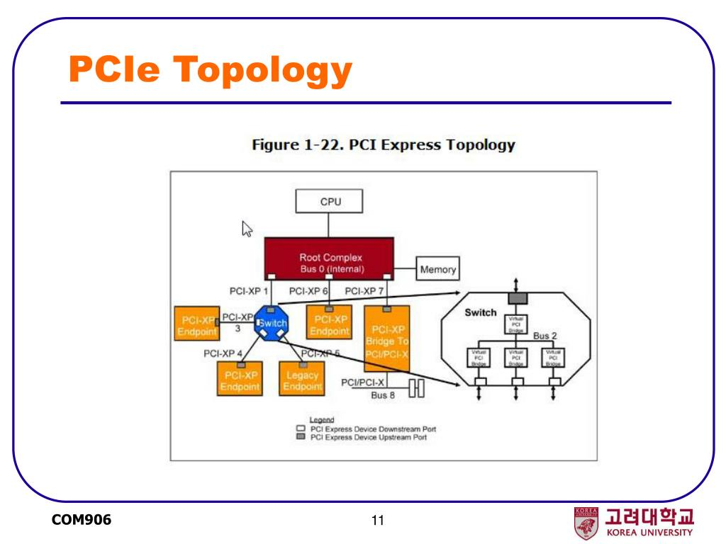 PPT - COM 906 Computer Application Seminar Lecture 3  Chipsets and